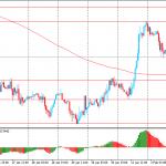 Утро на форекс и прогноз на день: Австралийский доллар вырос после заседания РБА
