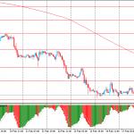 Утро на форекс и прогноз на день: Евро замер в ожидание данными от ZEW