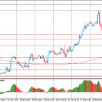 Утро на форекс и прогноз на день: Иена и евро укрепляются против доллара