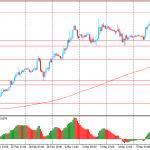 Утро на форекс и прогноз на день: Доллар продолжает падать против евро и иены