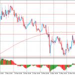 Утро на форекс и прогноз на день: иена снижается на фоне осторожного движения на рынках