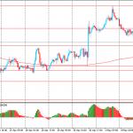 Утро на форекс и прогноз на день: Доллар США снижался в стоимости против сырьевых валют