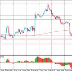 Утро на форекс и прогноз на день: Евро падает, иена растет на фоне растущих беспокойств связанных с восстановлением мировой экономики