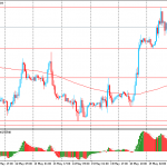 Утро на форекс и прогноз на день: Евро продолжает укрепляться, иена торгуется вблизи 5-недельного минимума