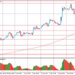 Утро на форекс и прогноз на день: Доллар продолжает падение падает, а товарные валюты расти