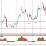 Утро на форекс и прогноз на день: Доллар и иена растут на фоне роста спроса на валюты-убежища