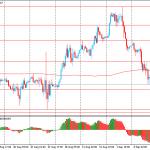 Утро на форекс и прогноз на день: Евро упал к недельному минимуму, а доллар стабилизировался