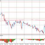 Утро на форекс и прогноз на день: Евро немного вырос против доллара в ожидание сегодняшнего заседания ЕЦБ