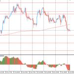 Утро на форекс и прогноз на день: Австралийский доллар вырос после выхода позитивных данных по инфляции