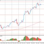 Утро на форекс и прогноз на день: Евро, скорее всего, покажет лучший недельный прирост за последний месяц