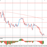 Утро на форекс и прогноз на день: Иена выросла, евро упал на фоне сомнений по поводу восстановления мировой экономики