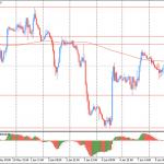 Утро на форекс и прогноз на день: Доллар немного ослаб против евро, потеряв часть завоеванных вчера позиций