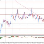 Утро на форекс и прогноз на день: Доллар США торговался в среду сдержанно после вчерашнего укрепления