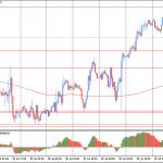 Пара EUR/USD остается выше MA 200 H1